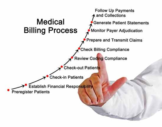 Difference between medical billing vs medical coding